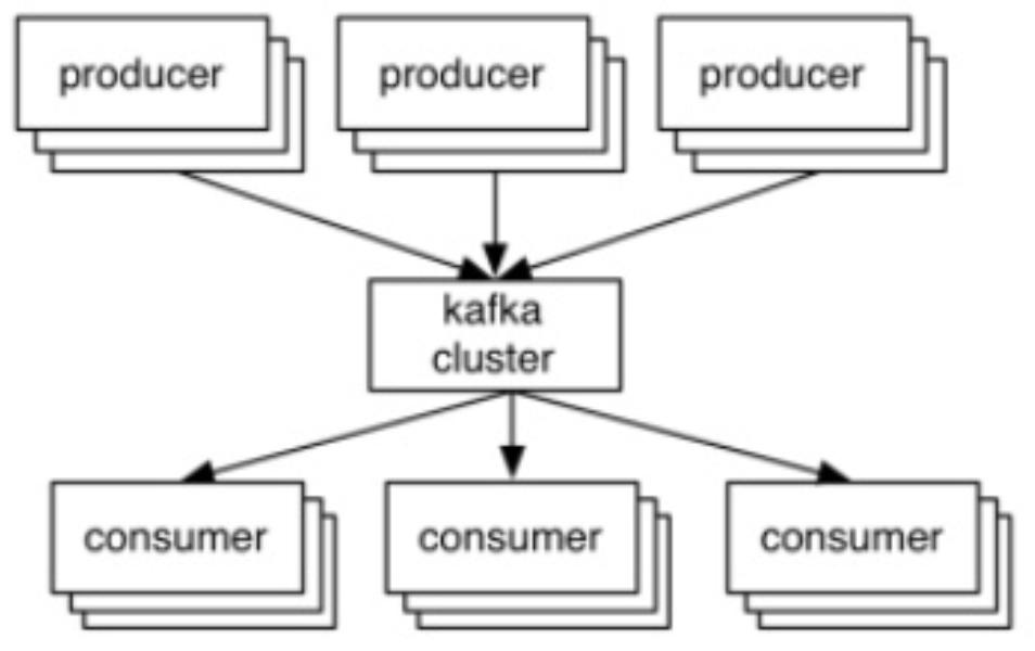 What is Apache Kafka? - TianPan co