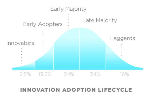 Technology adoption lifecyle